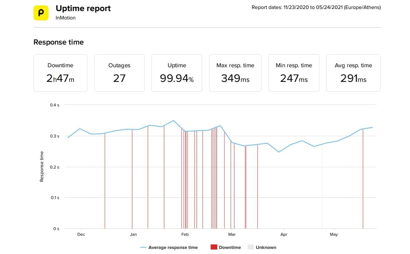 InMotion WordPress Hosting 6-Month Performance Statistics