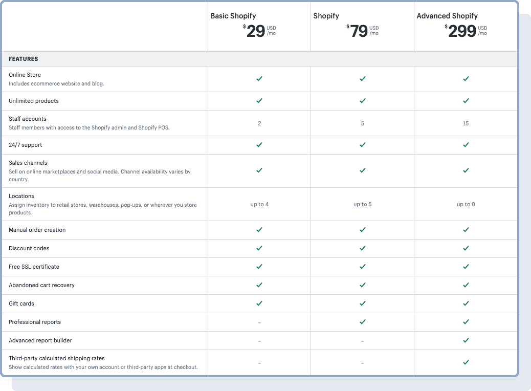 Shopify's pricing plans and features