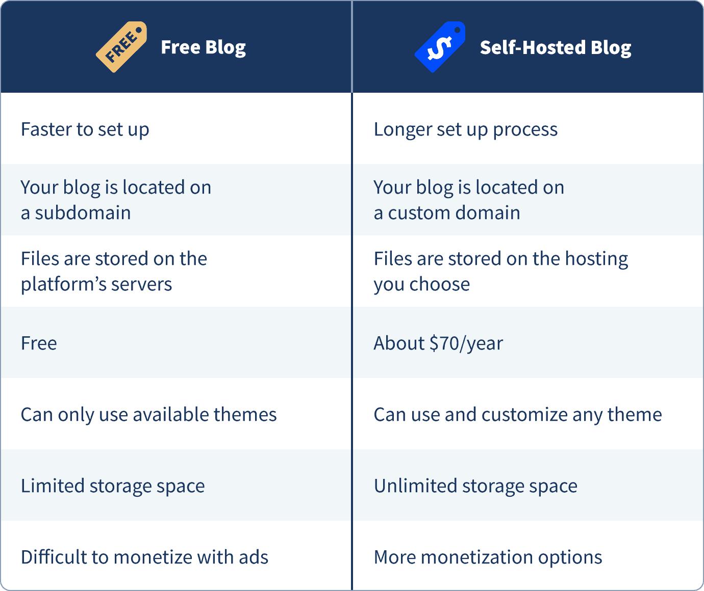 How to Start a Blog in 20 20 Simple Steps   WebsiteSetup